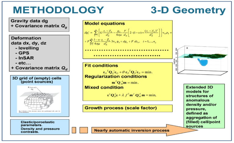 Modeling 3D Free-geometry Volumetric Sources Associated to Geological and Anthropogenic Hazards from Space and Terrestrial Geodetic Data